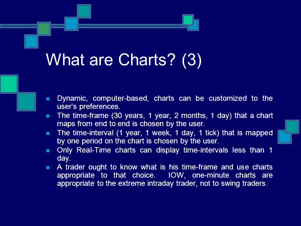 What are Charts? (3) Dynamic, computer-based, charts can be customized to the users preferences. The time-frame (30 years, 1 year, 2 months, 1 day) th