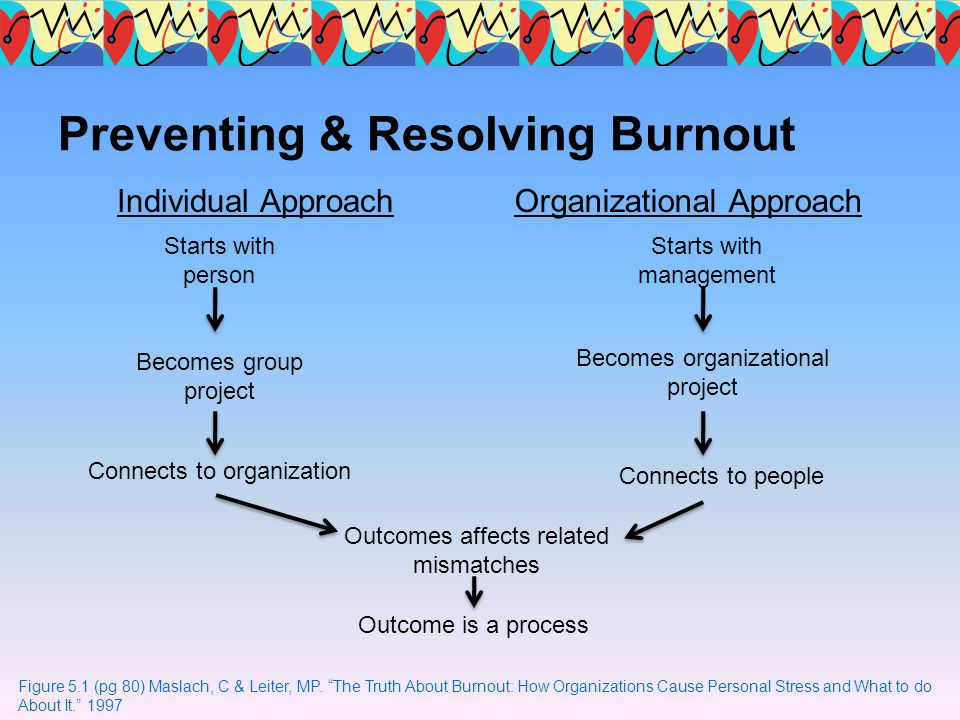 Individual ApproachOrganizational Approach Starts with person Becomes group project Connects to organization Outcomes affects related mismatches Outco