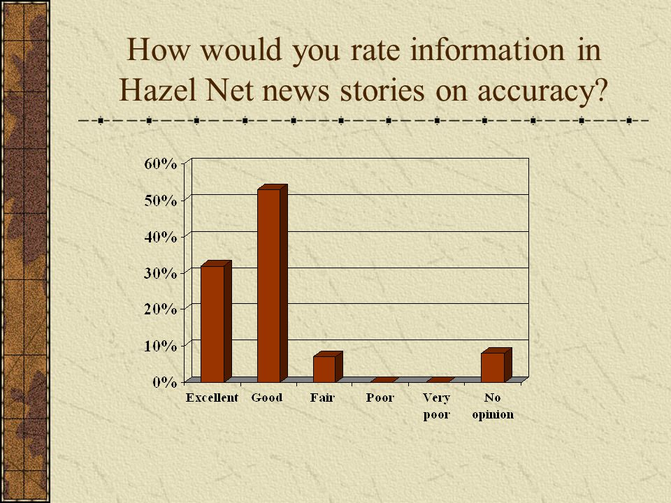 How would you rate information in Hazel Net news stories on accuracy