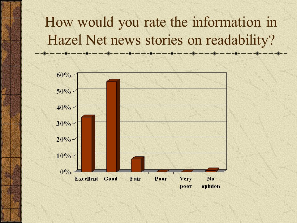 How would you rate the information in Hazel Net news stories on readability?