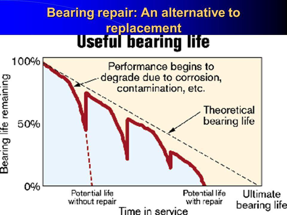 Bearing repair: An alternative to replacement