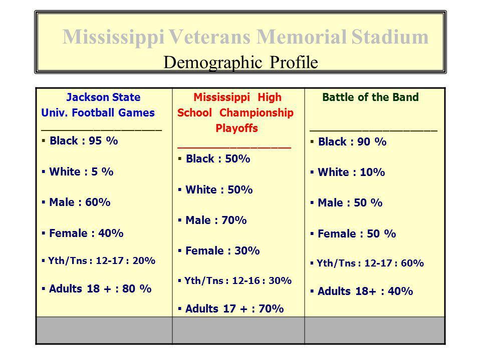 Mississippi Veterans Memorial Stadium Demographic Profile Jackson State Univ.