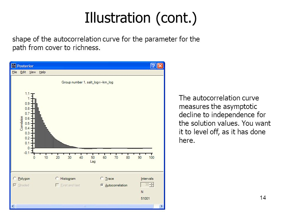14 Illustration (cont.) shape of the autocorrelation curve for the parameter for the path from cover to richness. The autocorrelation curve measures t