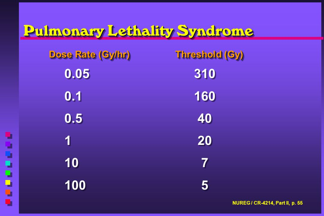 Pulmonary Lethality Syndrome Dose Rate (Gy/hr)Threshold (Gy) 0.05 310 0.1160 0.5 40 1 20 10 7 100 5 0.05 310 0.1160 0.5 40 1 20 10 7 100 5 NUREG / CR-