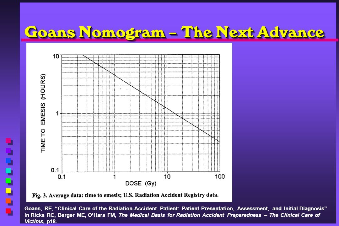 Goans Nomogram – The Next Advance Goans, RE, Clinical Care of the Radiation-Accident Patient: Patient Presentation, Assessment, and Initial Diagnosis