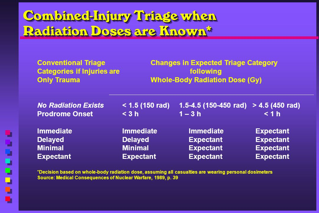 Combined-Injury Triage when Radiation Doses are Known* Conventional TriageChanges in Expected Triage Category Categories if Injuries are following Onl
