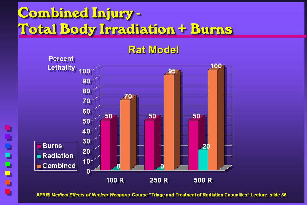Combined Injury - Total Body Irradiation + Burns Rat Model AFRRI Medical Effects of Nuclear Weapons Course Triage and Treatnent of Radiation Casualtie