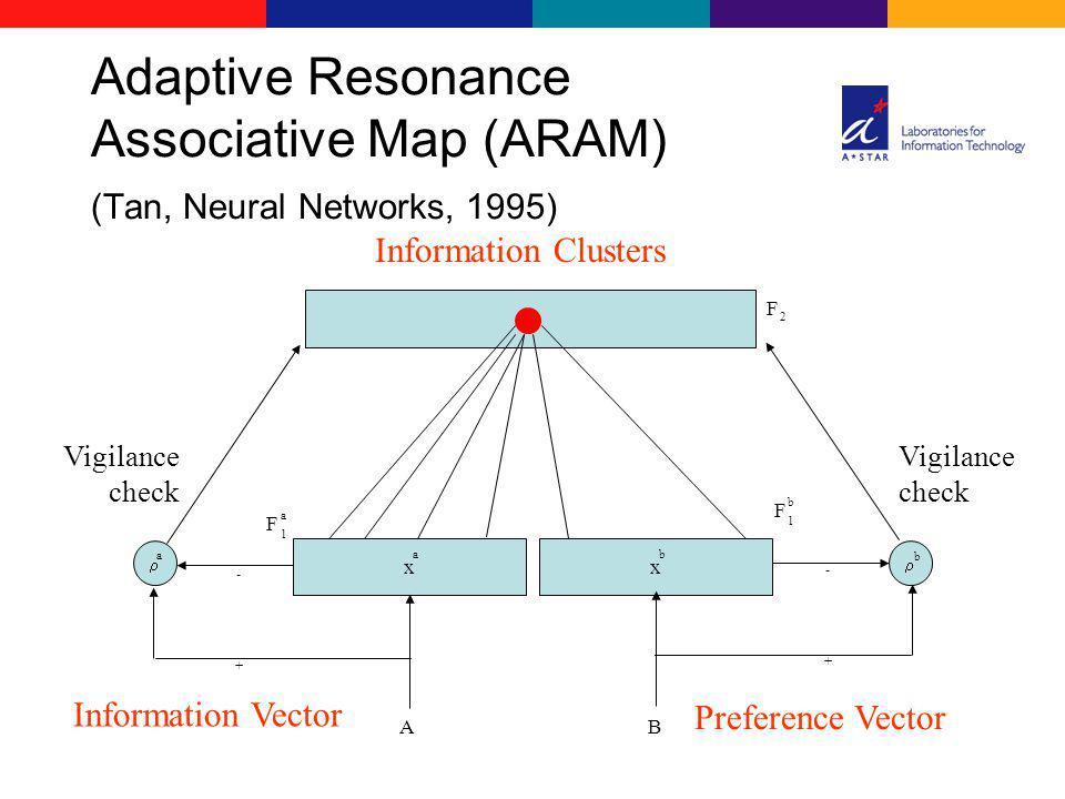 x F 1 a a A + - x F 1 b b B + - F 2 b a Information Clusters Information Vector Preference Vector Vigilance check Vigilance check Adaptive Resonance A