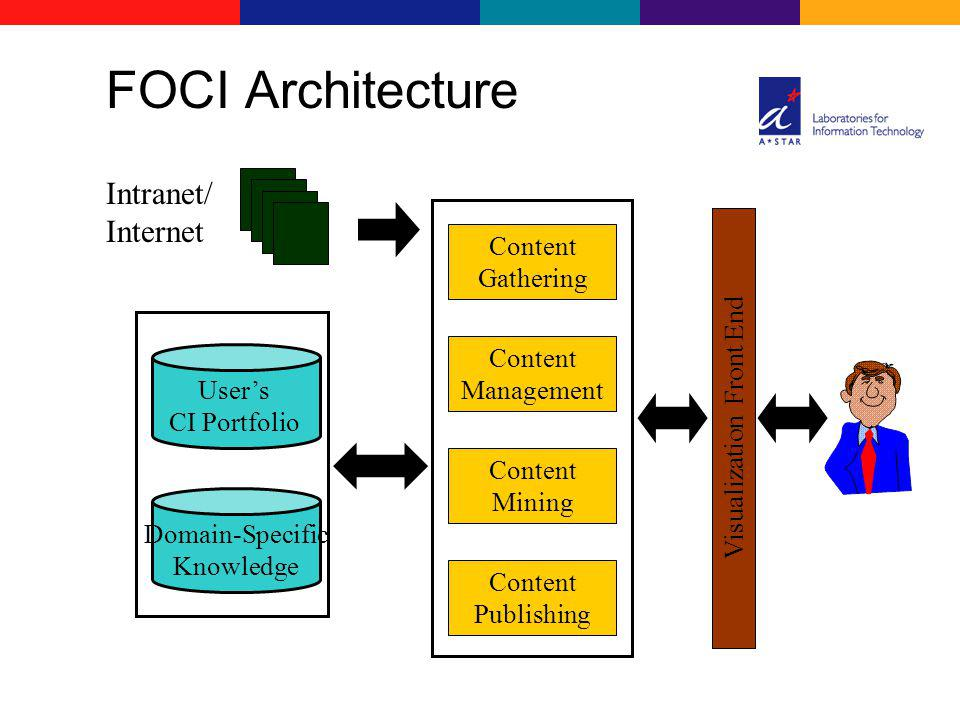 FOCI Architecture Intranet/ Internet Content Management Domain-Specific Knowledge Content Mining Visualization Front End Users CI Portfolio Content Gathering Content Publishing