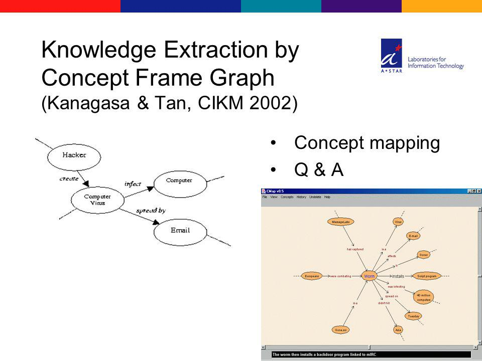 Knowledge Extraction by Concept Frame Graph (Kanagasa & Tan, CIKM 2002) Concept mapping Q & A