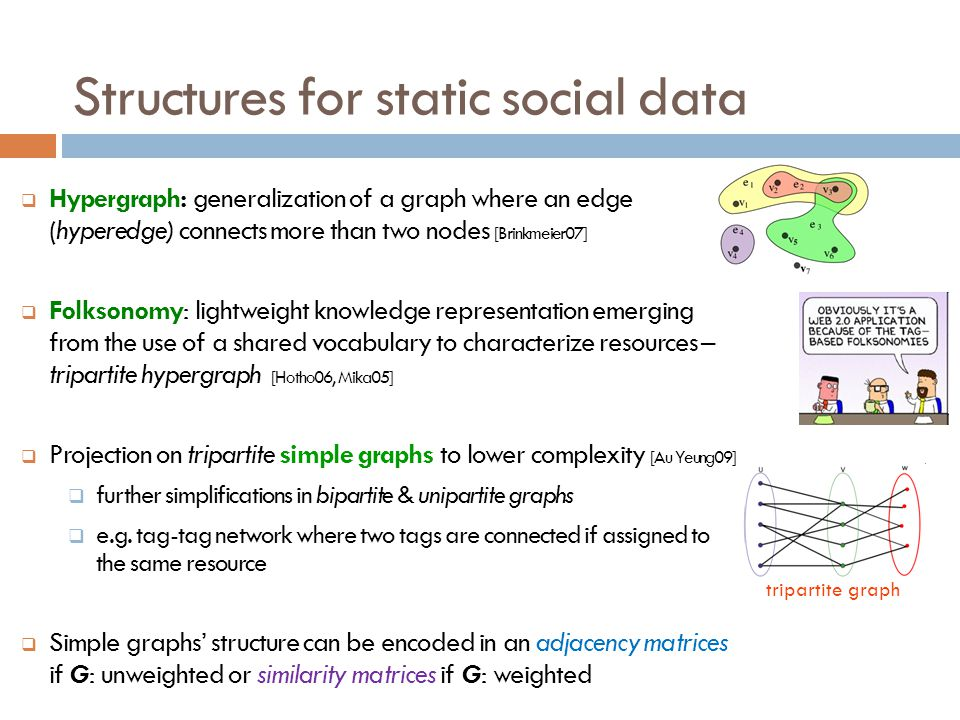 Structures for static social data Hypergraph: generalization of a graph where an edge (hyperedge) connects more than two nodes [Brinkmeier07] Folksono
