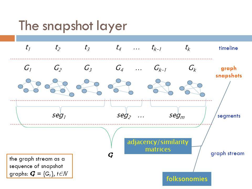 t 1 t 2 t 3 t 4 … t k-1 t k G 1 G 2 G 3 G 4 … G k-1 G k seg 1 seg 2 … seg m The snapshot layer G adjacency/similarity matrices folksonomies graph snap