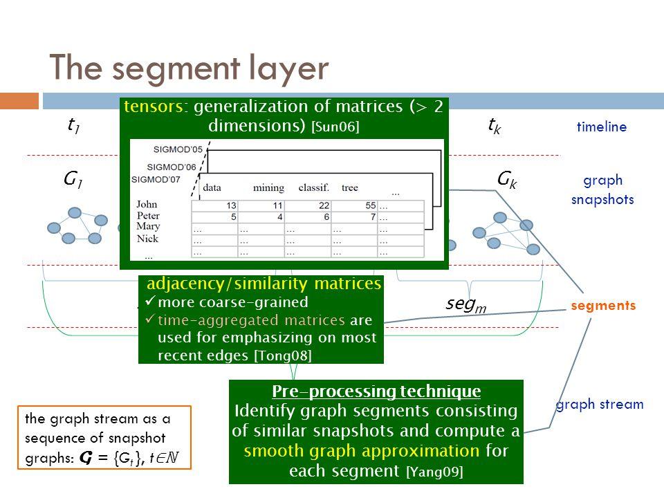 t 1 t 2 t 3 t 4 … t k-1 t k G 1 G 2 G 3 G 4 … G k-1 G k seg 1 seg 2 … seg m The segment layer G graph snapshots timeline segments graph stream the gra