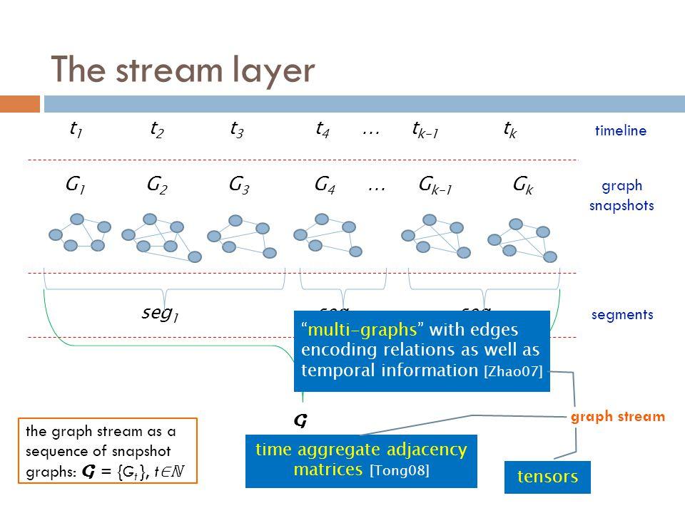 t 1 t 2 t 3 t 4 … t k-1 t k G 1 G 2 G 3 G 4 … G k-1 G k seg 1 seg 2 … seg m The stream layer G graph snapshots timeline segments graph stream the grap