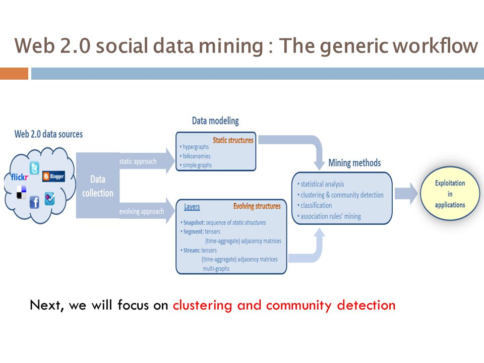 Web 2.0 social data mining : The generic workflow Next, we will focus on clustering and community detection
