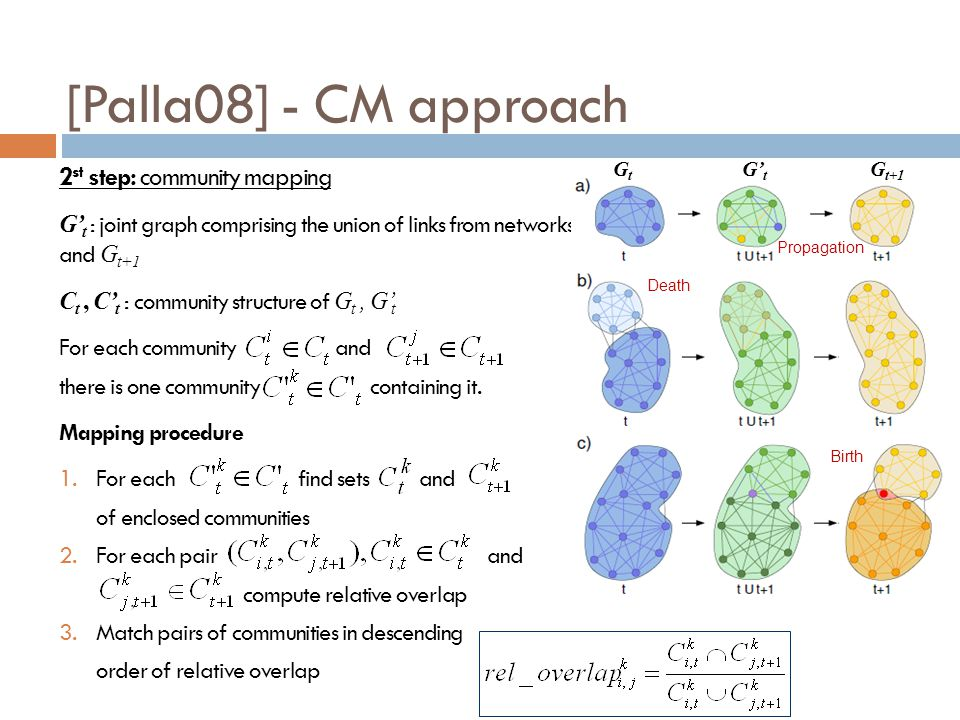 [Palla08] - CM approach 2 st step: community mapping G t : joint graph comprising the union of links from networks G t and G t+1 C t, C t : community