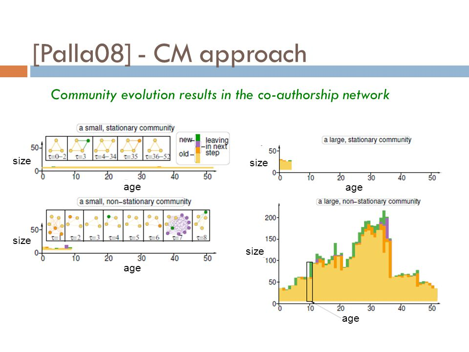 [Palla08] - CM approach size age size age Community evolution results in the co-authorship network