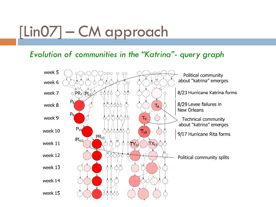 [Lin07] – CM approach Evolution of communities in the Katrina- query graph