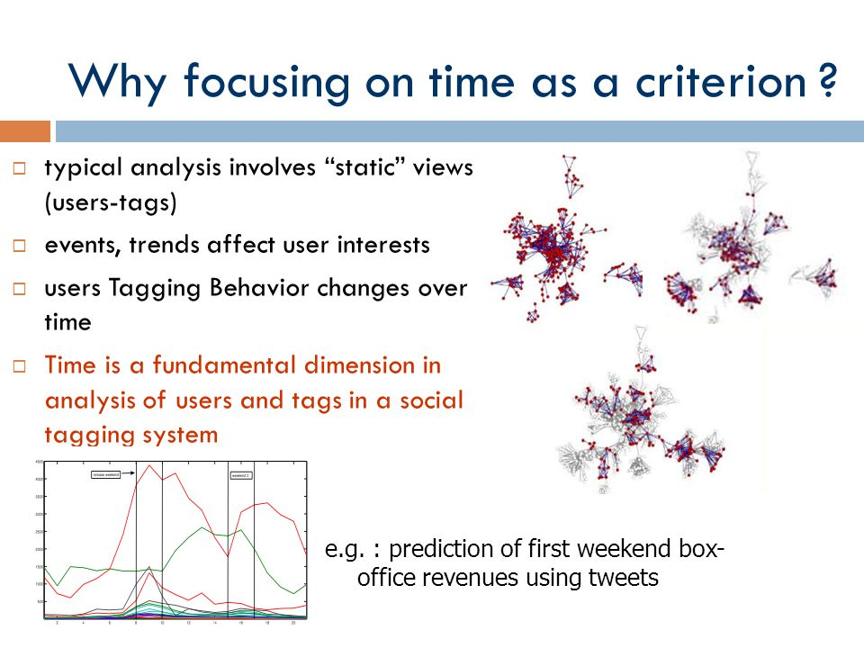 Why focusing on time as a criterion ? typical analysis involves static views (users-tags) events, trends affect user interests users Tagging Behavior