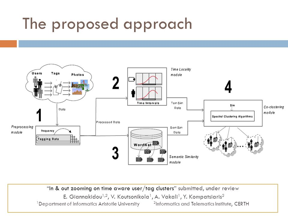 The proposed approach In & out zooming on time aware user/tag clusters submitted, under review E. Giannakidou 1,2, V. Koutsonikola 1, A. Vakali 1, Y.
