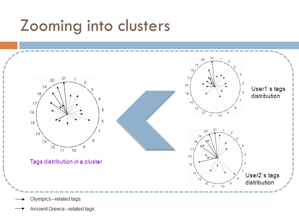 Zooming into clusters Olympics –related tags Ancient Greece –related tags Tags distribution in a cluster User1 s tags distribution User2 s tags distri
