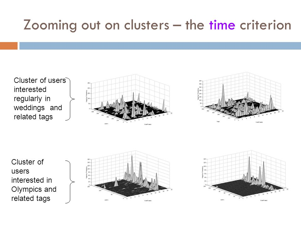 Zooming out on clusters – the time criterion Cluster of users interested in Olympics and related tags Cluster of users interested regularly in wedding