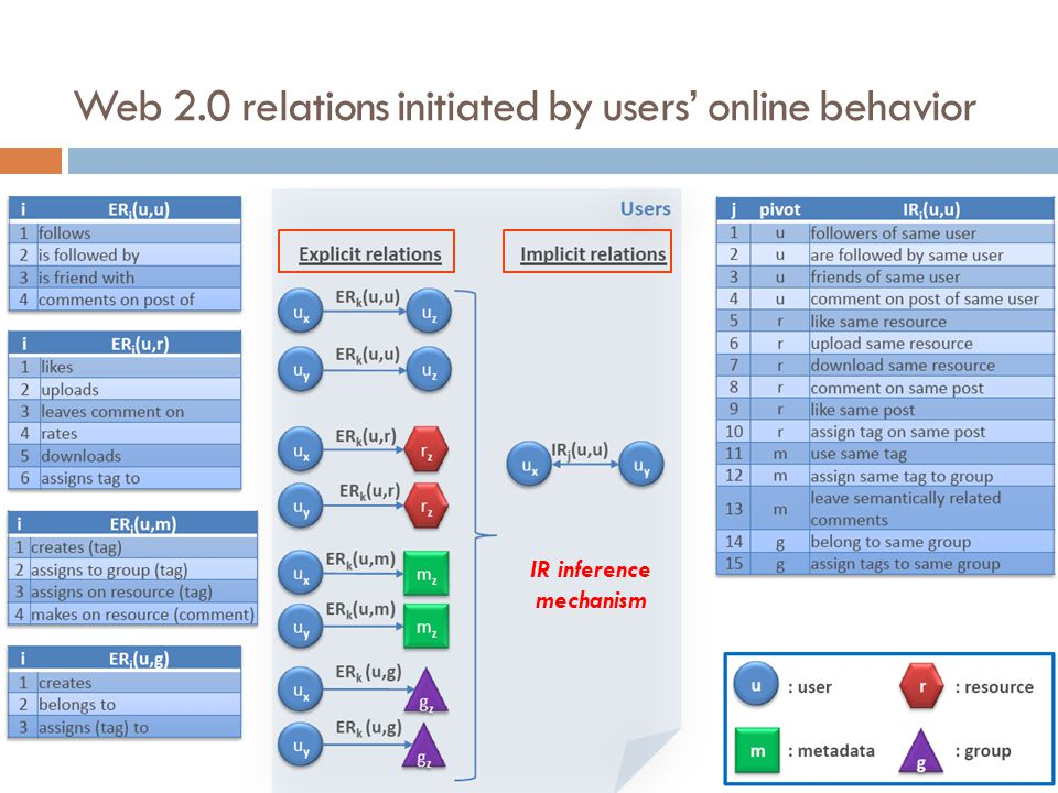 Web 2.0 relations initiated by users online behavior IR inference mechanism