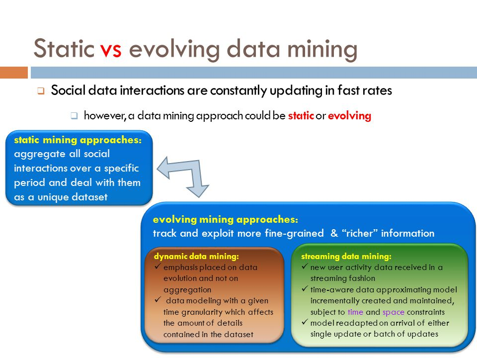 Static vs evolving data mining Social data interactions are constantly updating in fast rates however, a data mining approach could be static or evolv