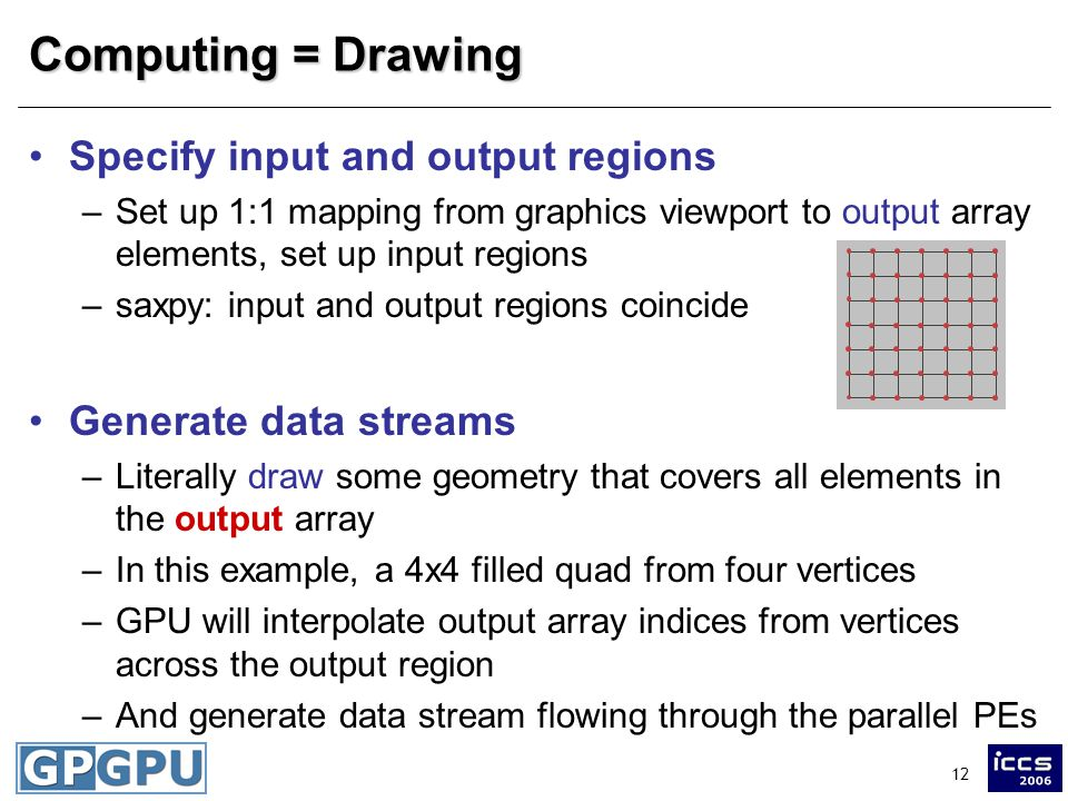 12 Computing = Drawing Specify input and output regions –Set up 1:1 mapping from graphics viewport to output array elements, set up input regions –saxpy: input and output regions coincide Generate data streams –Literally draw some geometry that covers all elements in the output array –In this example, a 4x4 filled quad from four vertices –GPU will interpolate output array indices from vertices across the output region –And generate data stream flowing through the parallel PEs