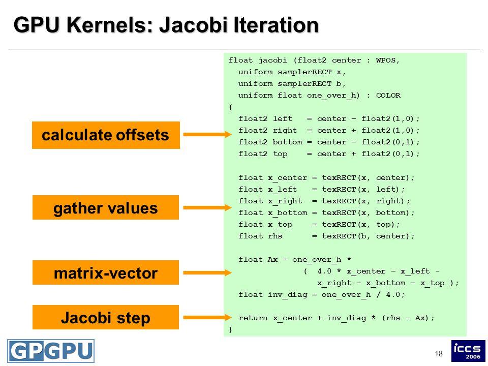 18 GPU Kernels: Jacobi Iteration float jacobi (float2 center : WPOS, uniform samplerRECT x, uniform samplerRECT b, uniform float one_over_h) : COLOR {
