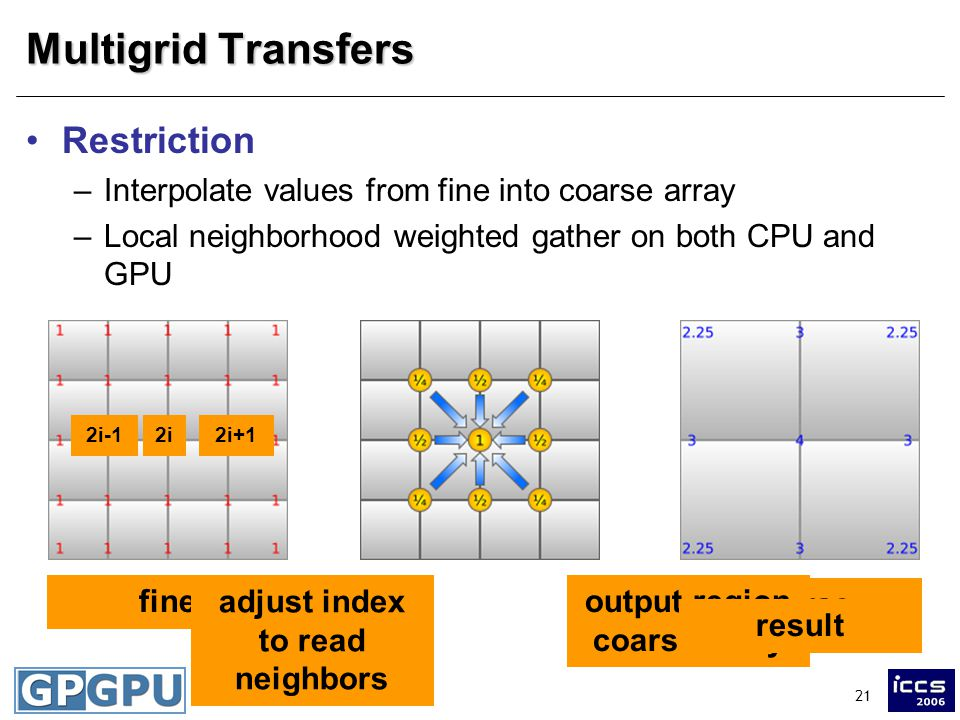 21 Multigrid Transfers Restriction –Interpolate values from fine into coarse array –Local neighborhood weighted gather on both CPU and GPU fine coarse adjust index to read neighbors output region coarse array i 2i2i+12i-1 result