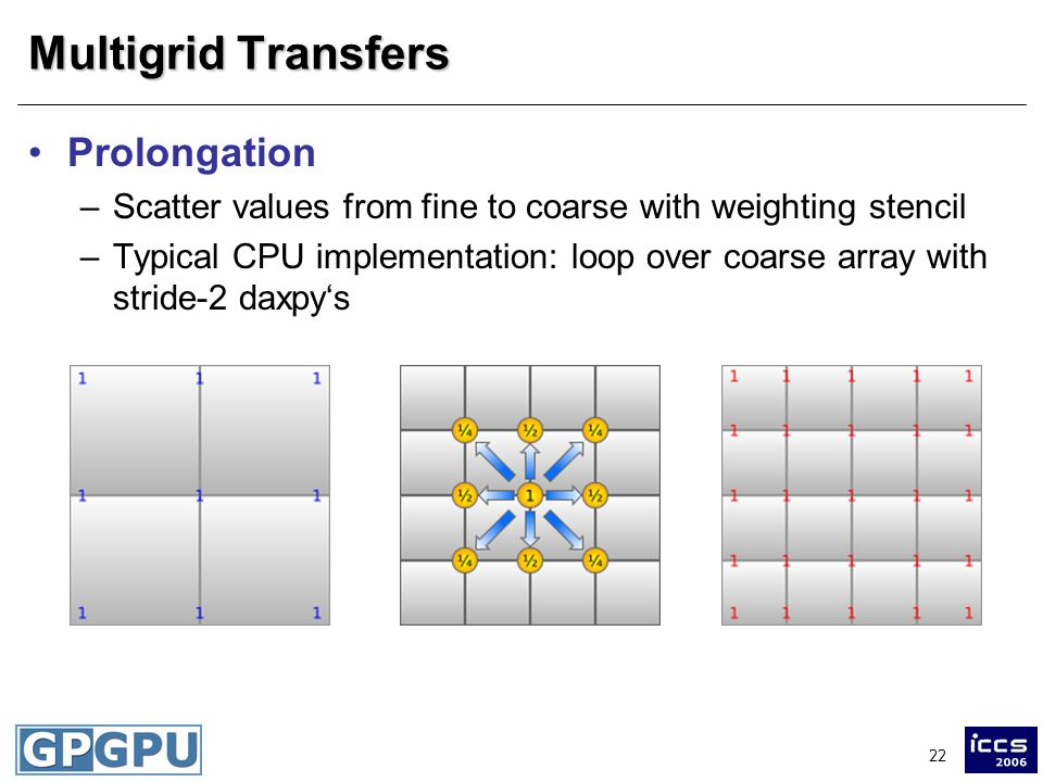 22 Multigrid Transfers Prolongation –Scatter values from fine to coarse with weighting stencil –Typical CPU implementation: loop over coarse array with stride-2 daxpys