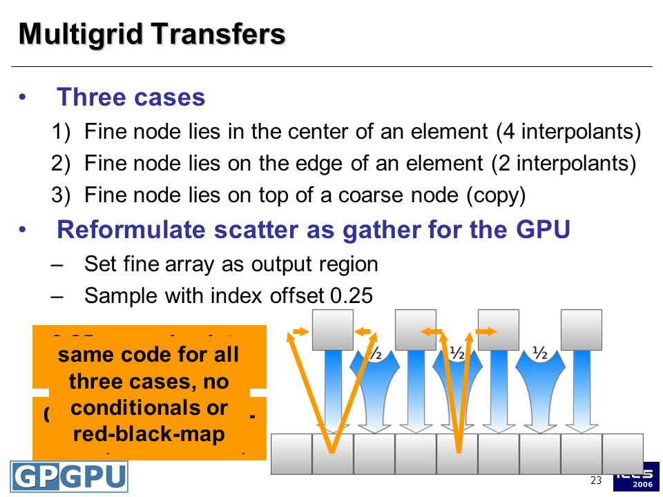 23 Multigrid Transfers Three cases 1)Fine node lies in the center of an element (4 interpolants) 2)Fine node lies on the edge of an element (2 interpolants) 3)Fine node lies on top of a coarse node (copy) Reformulate scatter as gather for the GPU –Set fine array as output region –Sample with index offset 0.25 0.25 snaps back to center (case 3) 0.25 snaps to neigh- bors (case 1 and 2) same code for all three cases, no conditionals or red-black-map