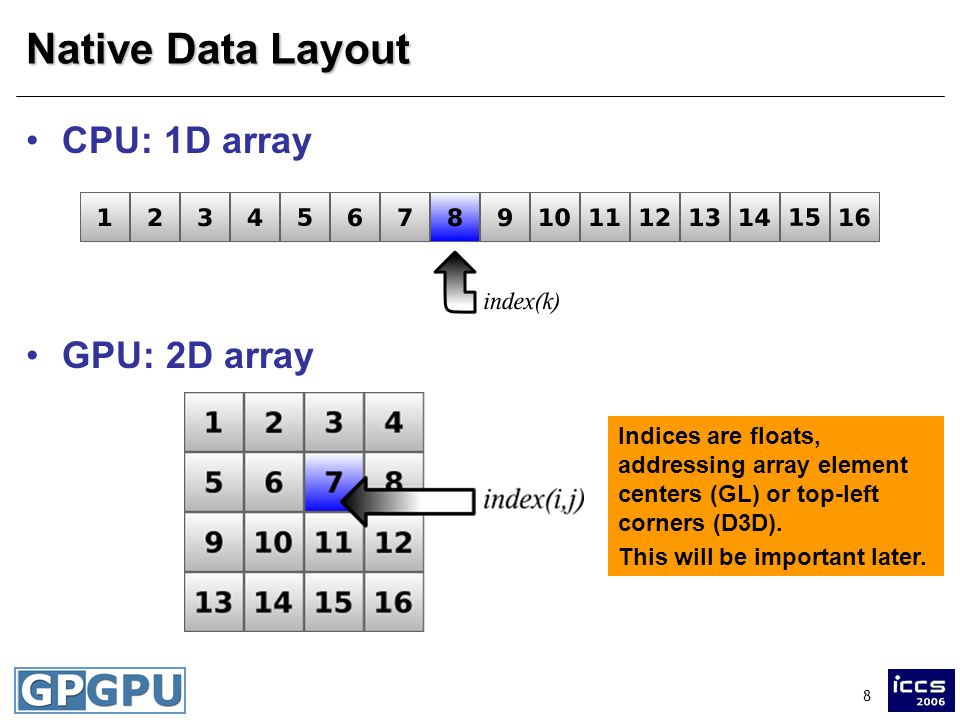 8 Native Data Layout CPU: 1D array GPU: 2D array Indices are floats, addressing array element centers (GL) or top-left corners (D3D).