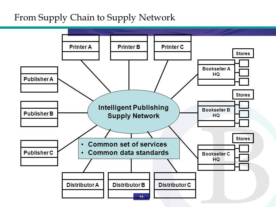 14 Publisher B From Supply Chain to Supply Network Intelligent Publishing Supply Network Printer APublisher APublisher CPrinter BPrinter C Stores Bookseller A HQ Stores Bookseller B HQ Stores Bookseller C HQ Distributor ADistributor BDistributor C Common set of services Common data standards