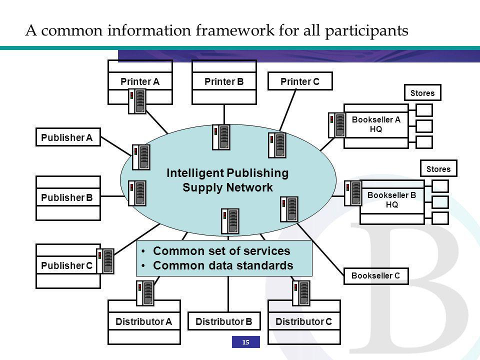 15 Publisher B A common information framework for all participants Intelligent Publishing Supply Network Printer A Publisher A Publisher CPrinter B Printer C Stores Bookseller A HQ Stores Bookseller B HQ Bookseller C Distributor A Distributor B Distributor C Common set of services Common data standards