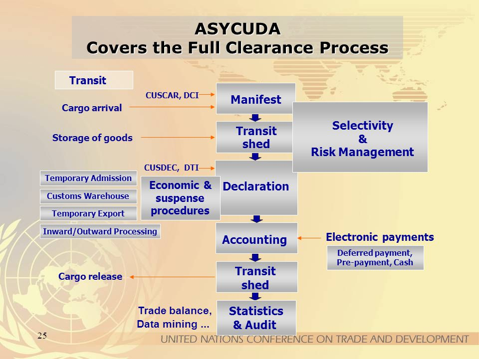 25 ASYCUDA Covers the Full Clearance Process Transit shed Cargo release Deferred payment, Pre-payment, Cash Accounting Electronic payments Statistics