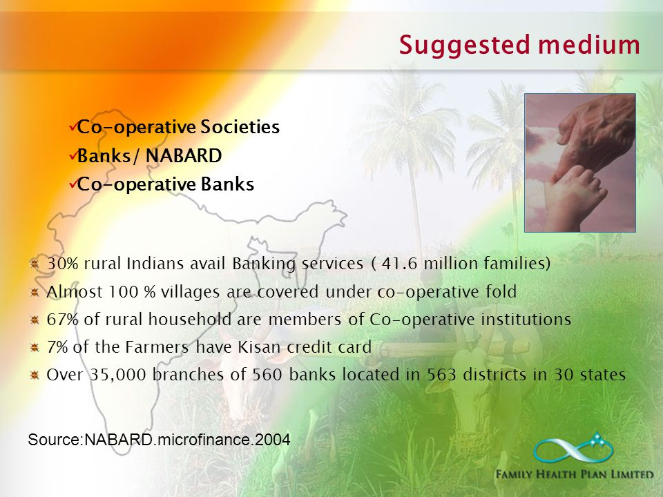 Co-operative Societies Banks/ NABARD Co-operative Banks Suggested medium 30% rural Indians avail Banking services ( 41.6 million families) Almost 100 % villages are covered under co-operative fold 67% of rural household are members of Co-operative institutions 7% of the Farmers have Kisan credit card Over 35,000 branches of 560 banks located in 563 districts in 30 states Source:NABARD.microfinance.2004