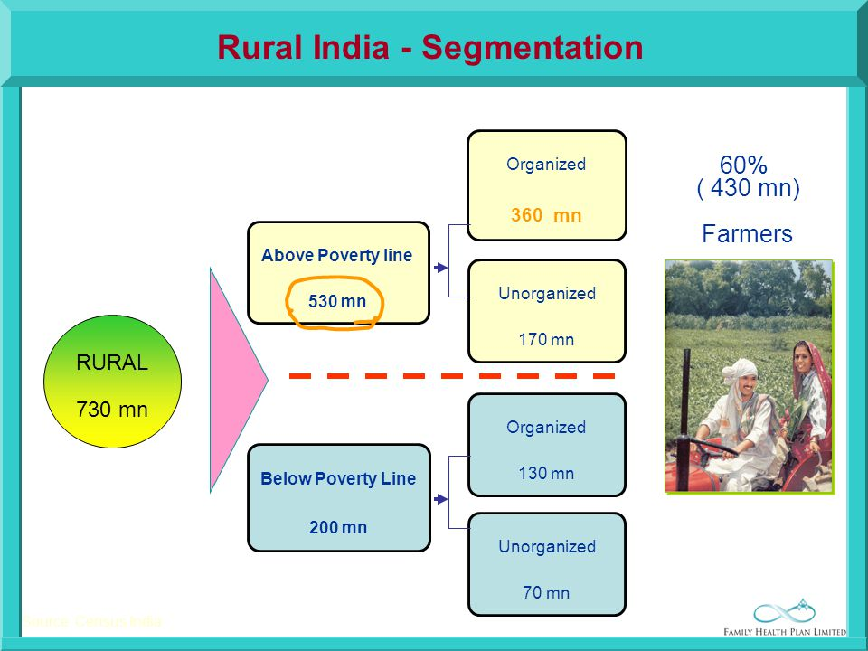 RURAL 730 mn Above Poverty line 530 mn Below Poverty Line 200 mn Organized 360 mn Unorganized 170 mn Unorganized 70 mn Organized 130 mn Source: Census India 60% ( 430 mn) Farmers Rural India - Segmentation