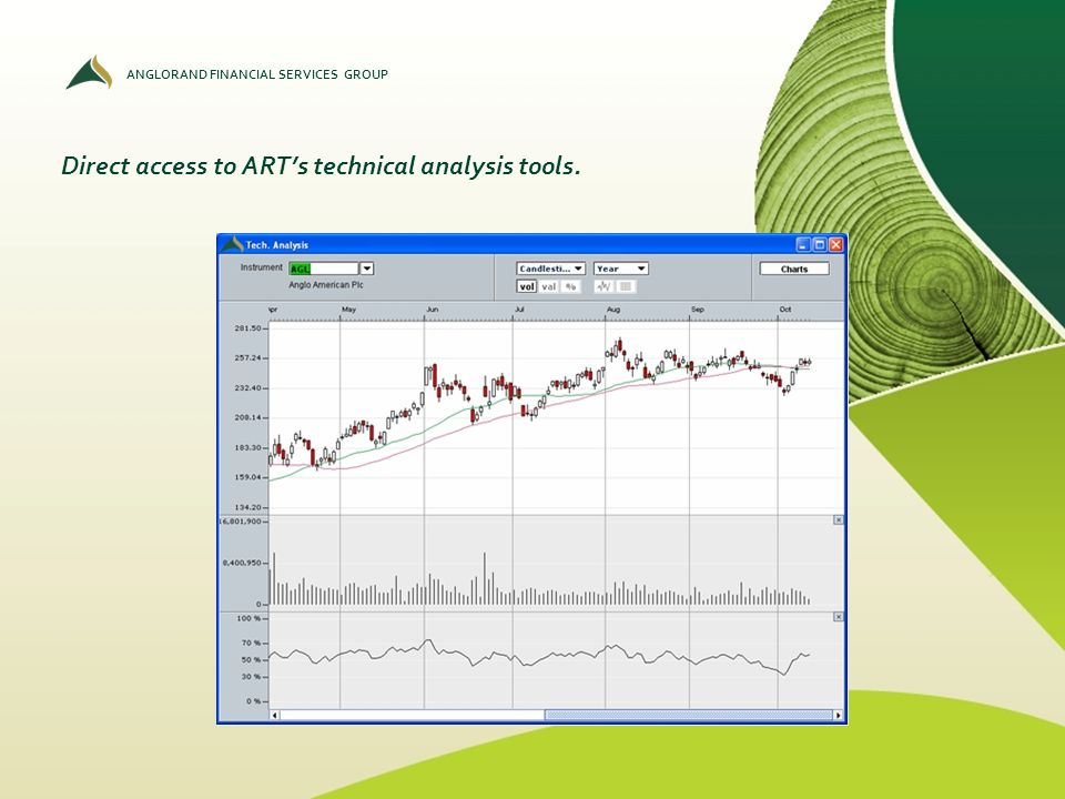 ANGLORAND FINANCIAL SERVICES GROUP Direct access to ARTs technical analysis tools.