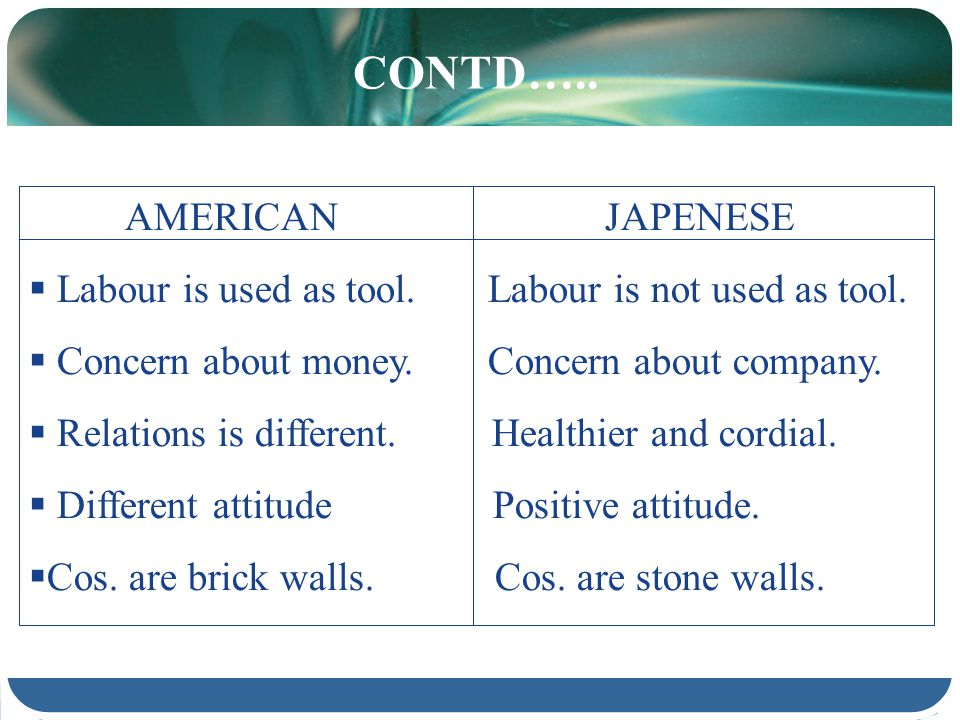 CONTD….. AMERICANJAPENESE Labour is used as tool. Labour is not used as tool. Concern about money. Concern about company. Relations is different. Heal