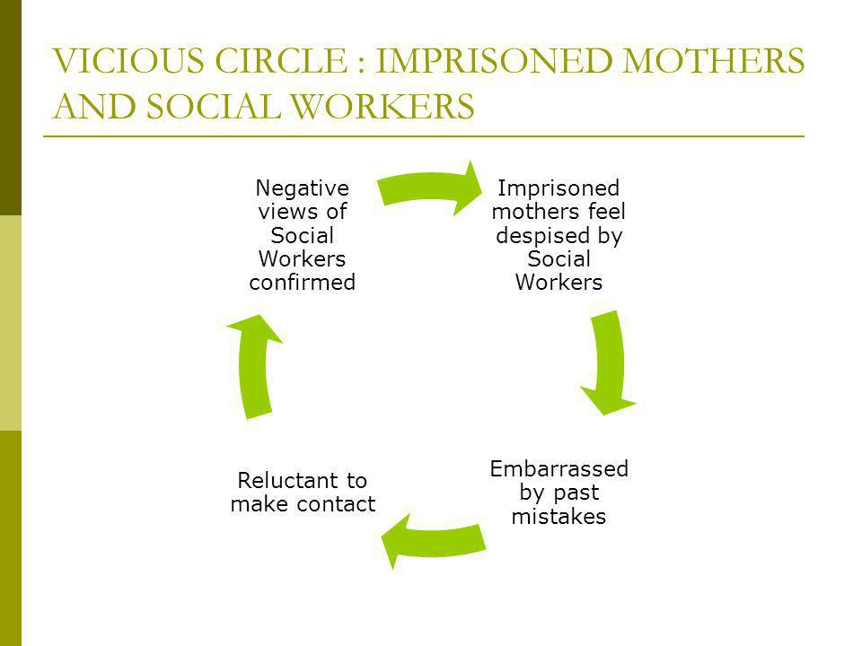 VICIOUS CIRCLE : IMPRISONED MOTHERS AND SOCIAL WORKERS Imprisoned mothers feel despised by Social Workers Embarrassed by past mistakes Reluctant to make contact Negative views of Social Workers confirmed
