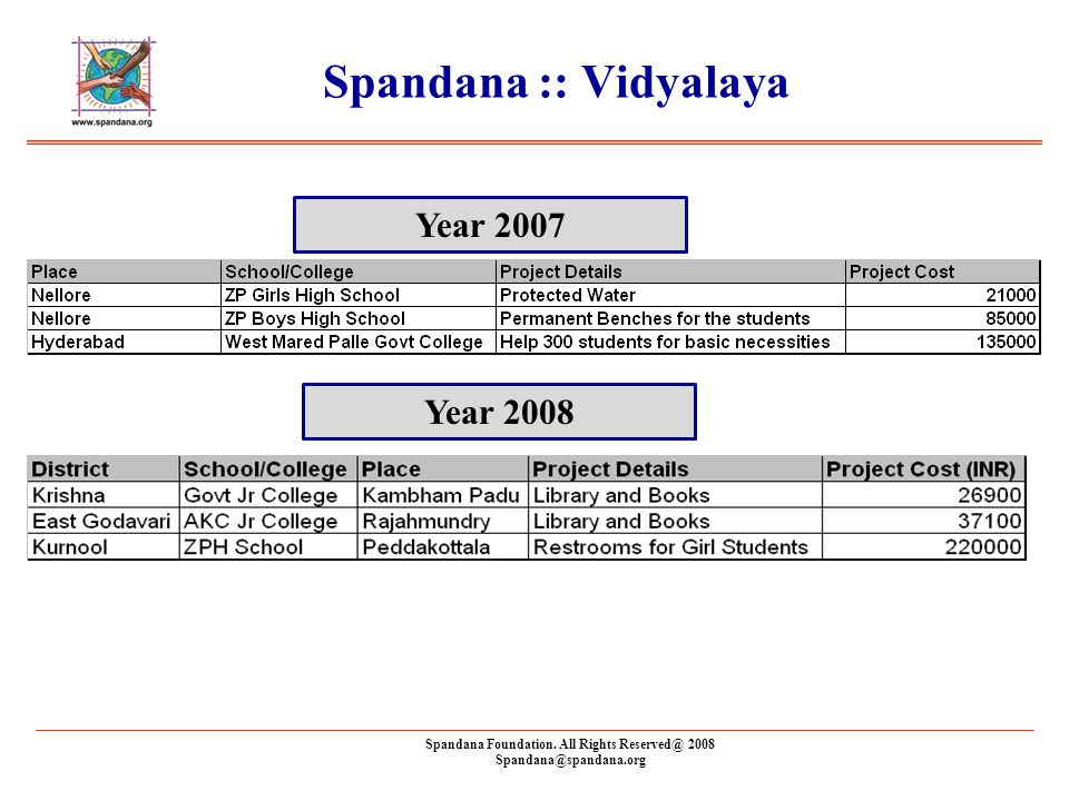 Spandana Foundation. All Rights Reserved@ 2008 Spandana@spandana.org Spandana :: Vidyalaya Year 2007 Year 2008