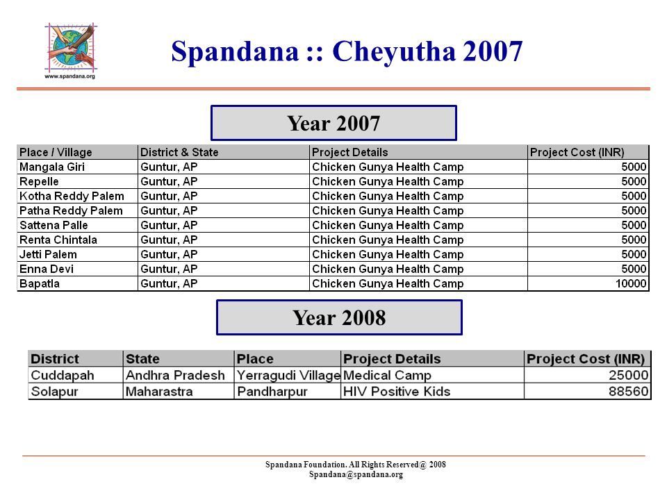 Spandana Foundation. All Rights Reserved@ 2008 Spandana@spandana.org Spandana :: Cheyutha 2007 Year 2007 Year 2008