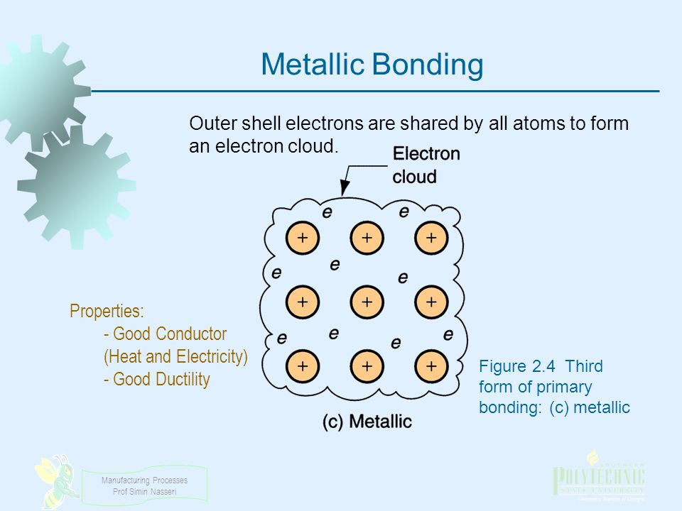 Manufacturing Processes Prof Simin Nasseri Metallic Bonding Figure 2.4 Third form of primary bonding: (c) metallic Outer shell electrons are shared by