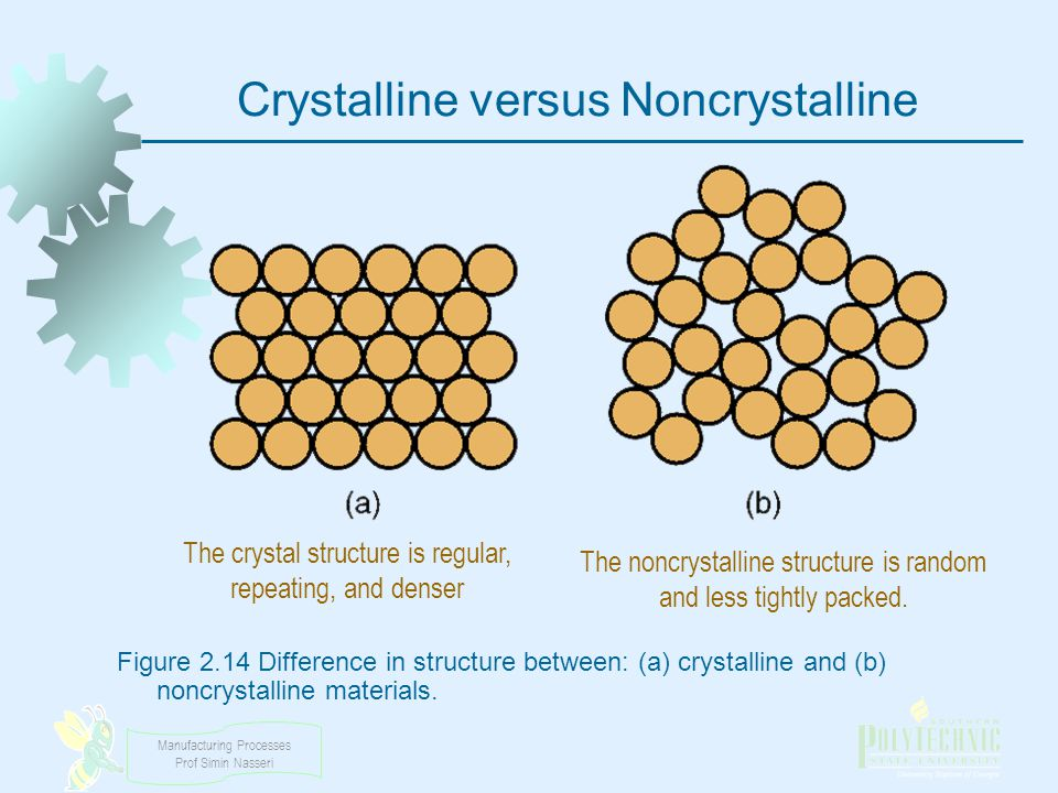 Manufacturing Processes Prof Simin Nasseri Crystalline versus Noncrystalline Figure 2.14 Difference in structure between: (a) crystalline and (b) nonc