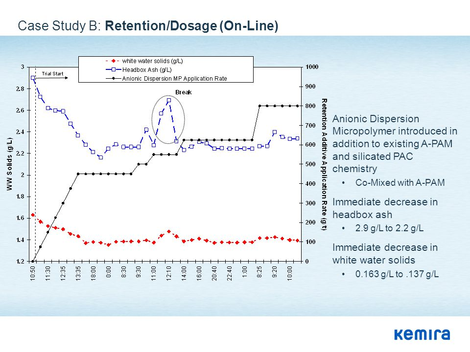 Case Study B: Retention/Dosage (On-Line) Anionic Dispersion Micropolymer introduced in addition to existing A-PAM and silicated PAC chemistry Co-Mixed