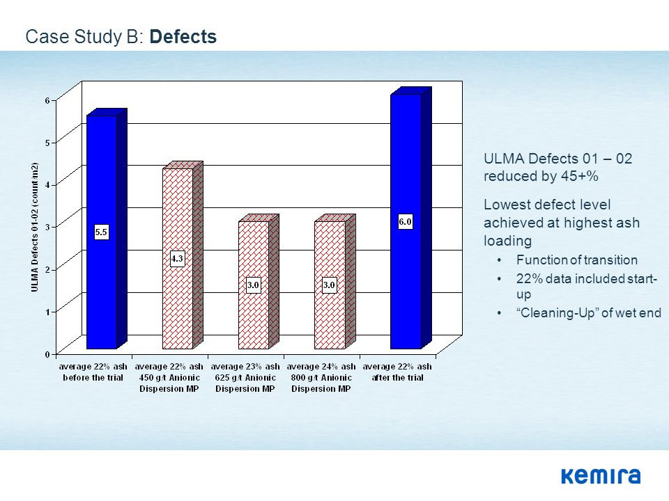 Case Study B: Defects ULMA Defects 01 – 02 reduced by 45+% Lowest defect level achieved at highest ash loading Function of transition 22% data include