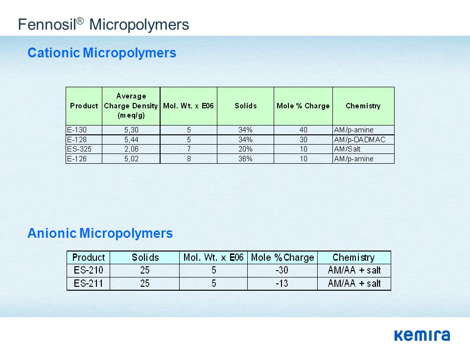 Fennosil ® Micropolymers Cationic Micropolymers Anionic Micropolymers