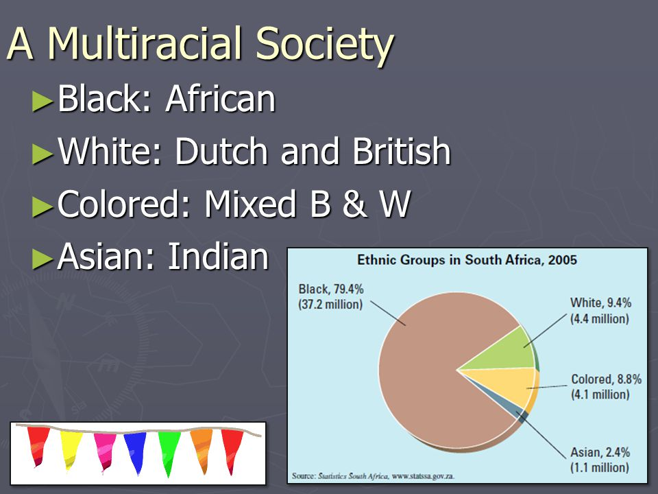A Multiracial Society Black: African Black: African White: Dutch and British White: Dutch and British Colored: Mixed B & W Colored: Mixed B & W Asian: